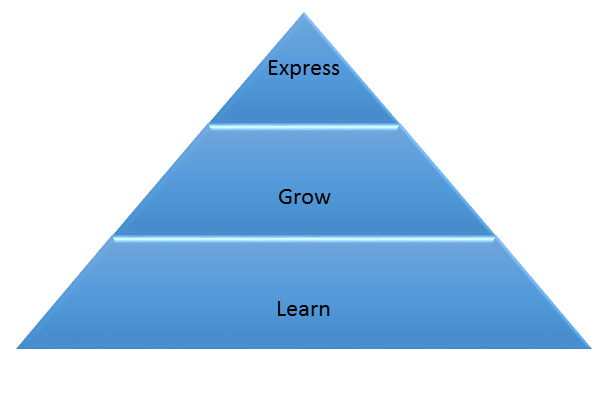 Learn > Grow > Express